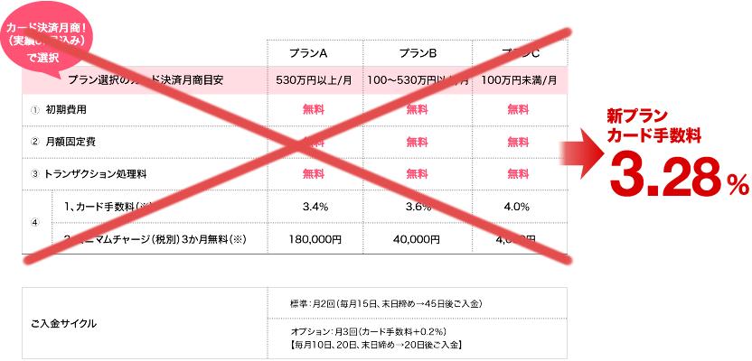 料金表(3つのプランよりご希望のものをお選びください)